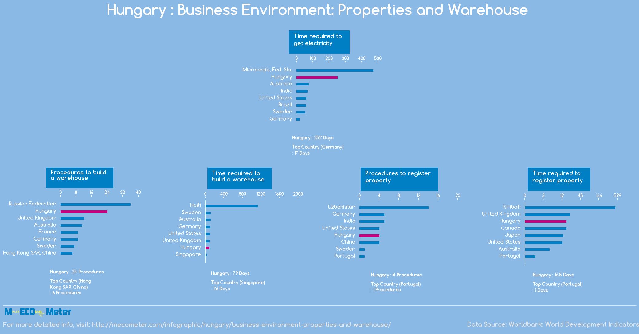 Hungary : Business Environment: Properties and Warehouse