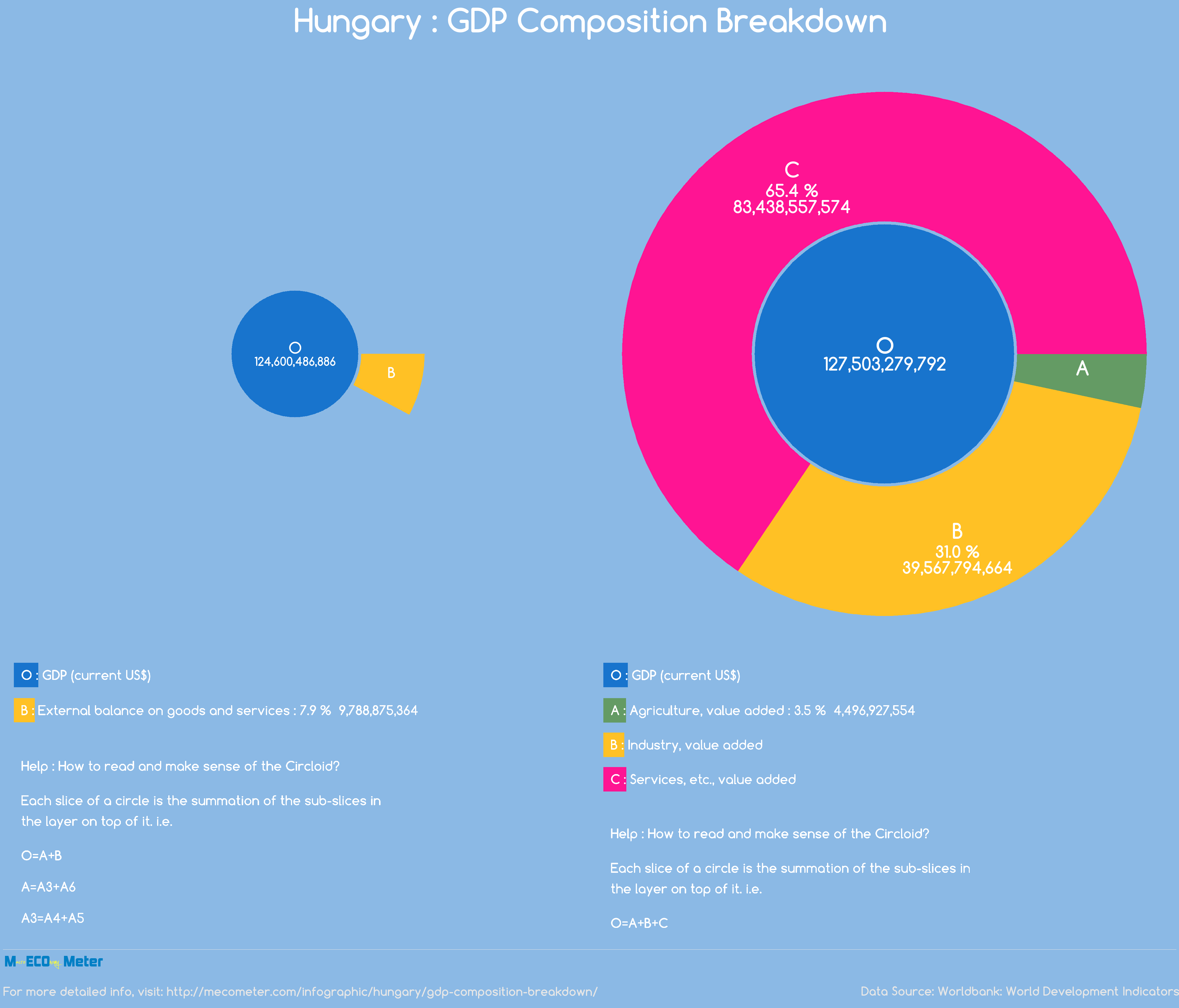Hungary : GDP Composition Breakdown