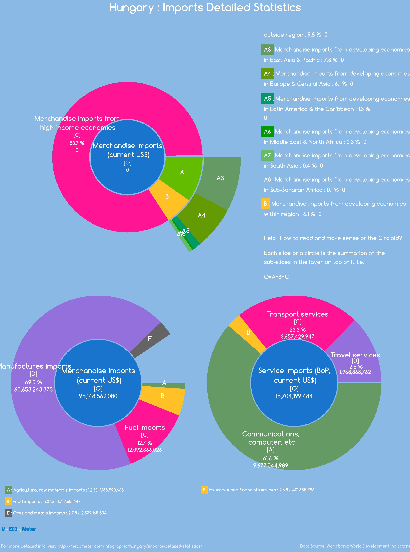 Hungary : Imports Detailed Statistics