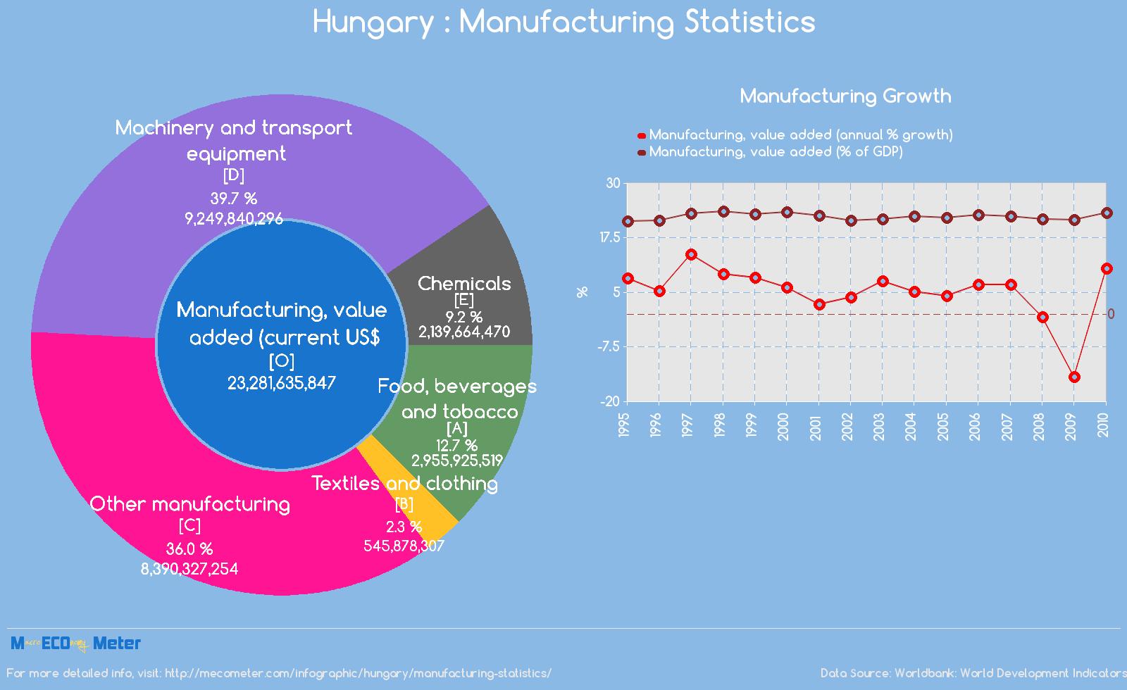 Hungary : Manufacturing Statistics