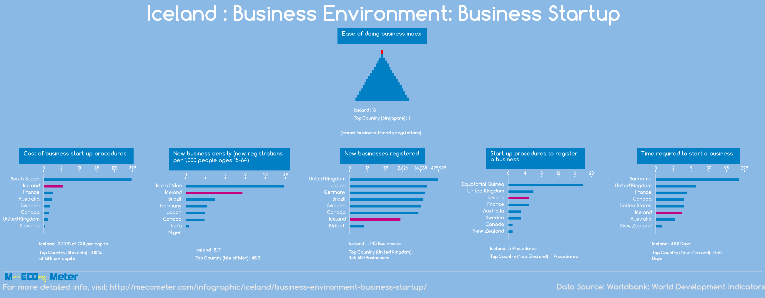 Iceland : Business Environment: Business Startup