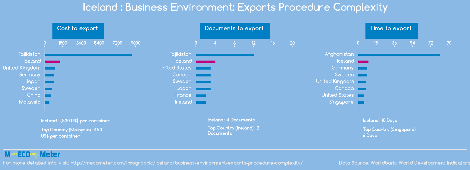 Iceland : Business Environment: Exports Procedure Complexity