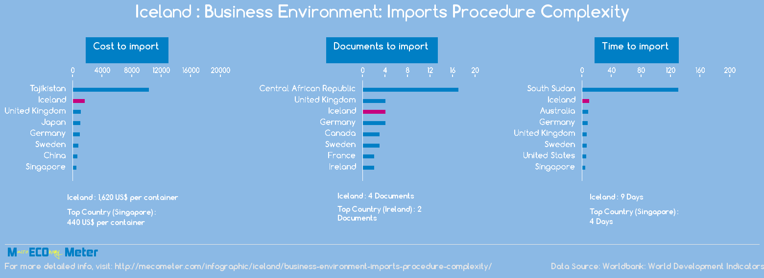 Iceland : Business Environment: Imports Procedure Complexity