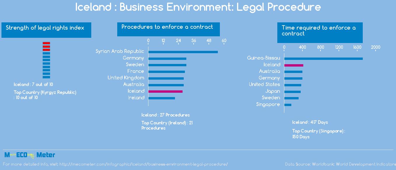 Iceland : Business Environment: Legal Procedure