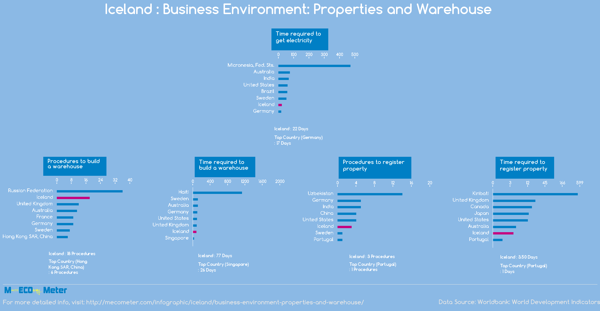 Iceland : Business Environment: Properties and Warehouse