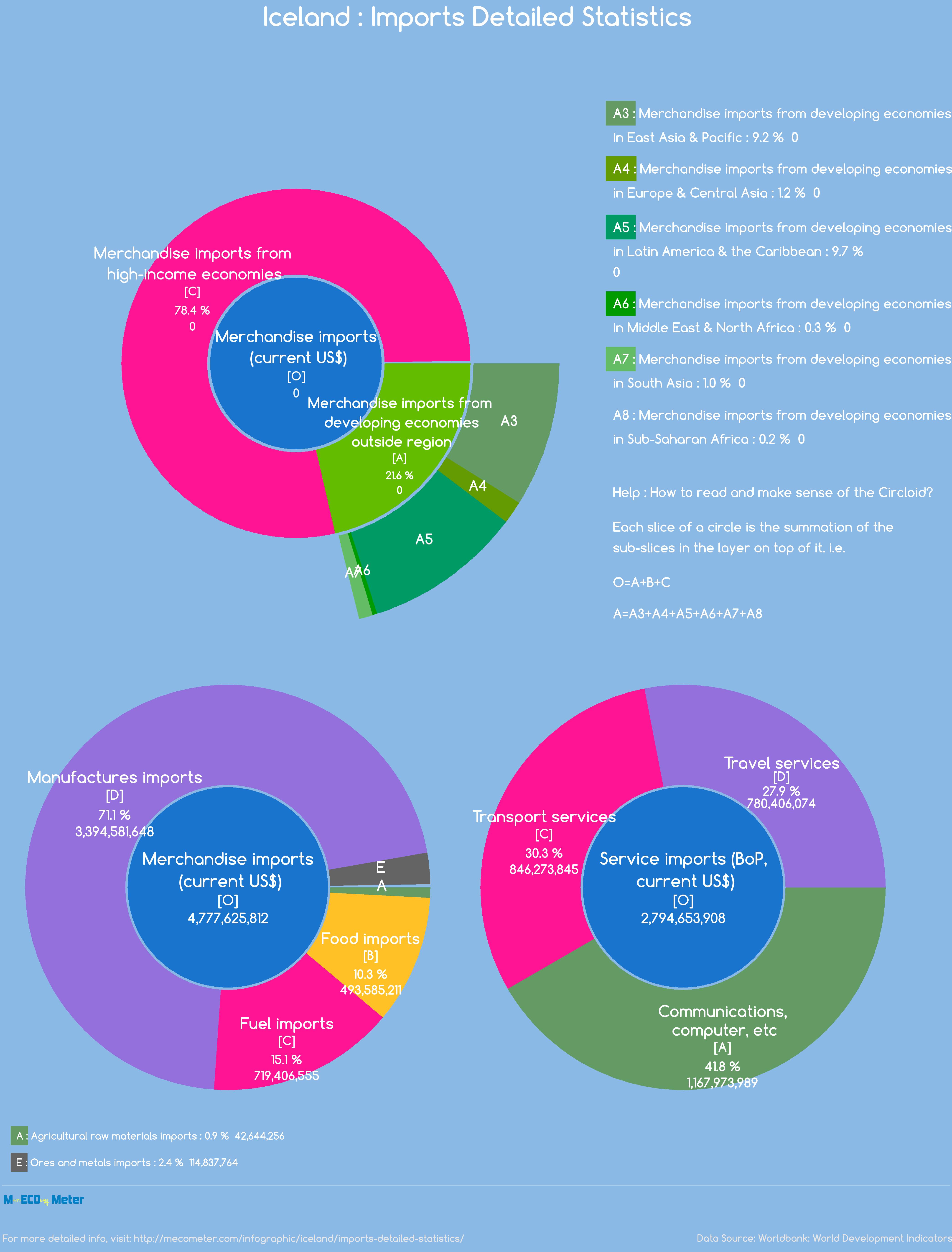 Iceland : Imports Detailed Statistics