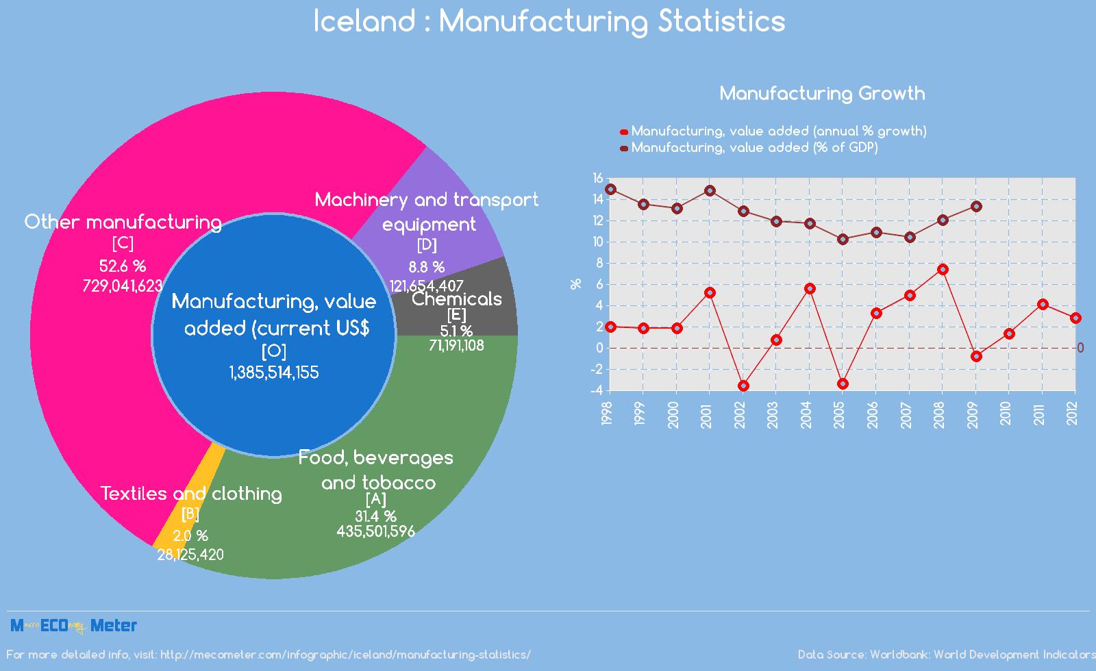 Iceland : Manufacturing Statistics