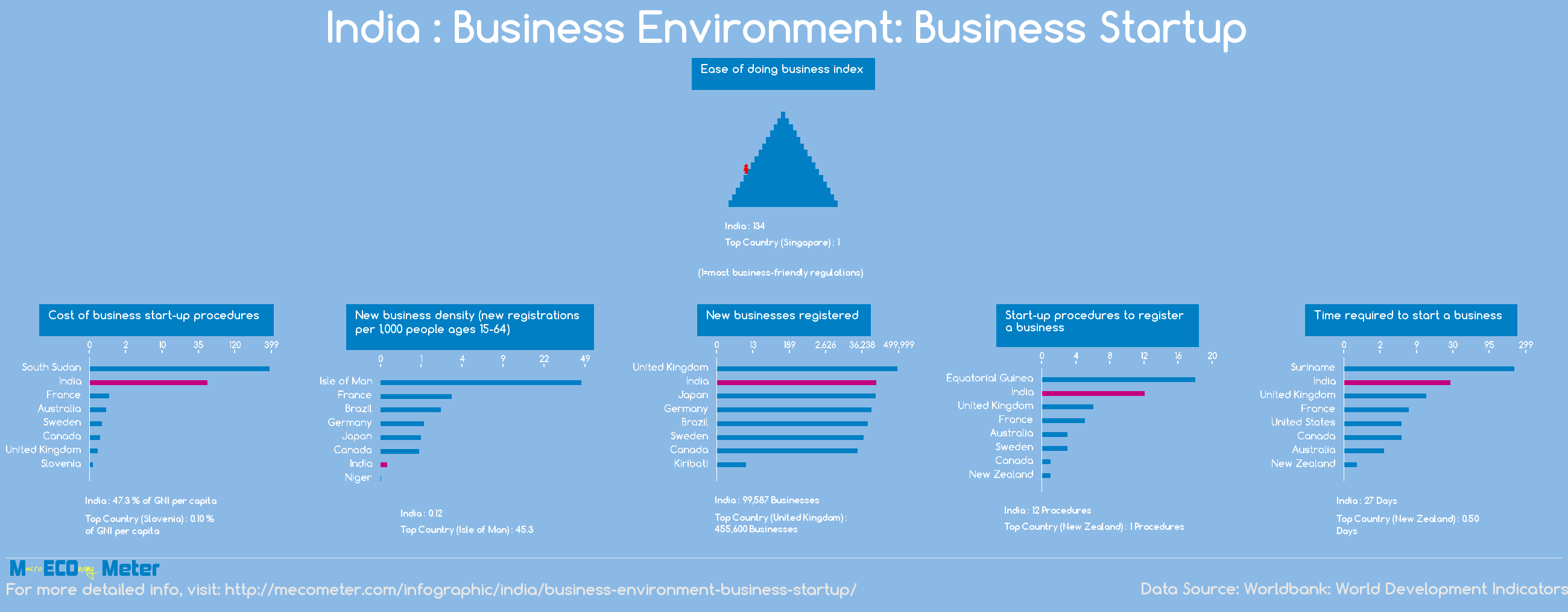 India : Business Environment: Business Startup
