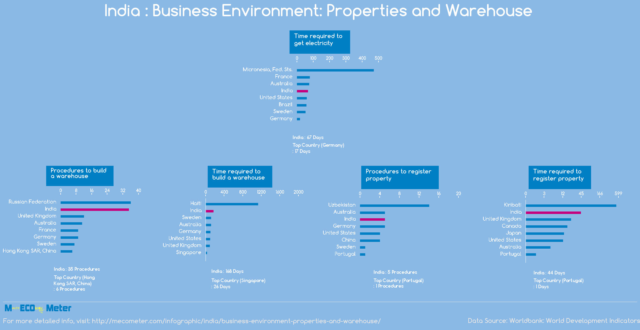 India : Business Environment: Properties and Warehouse