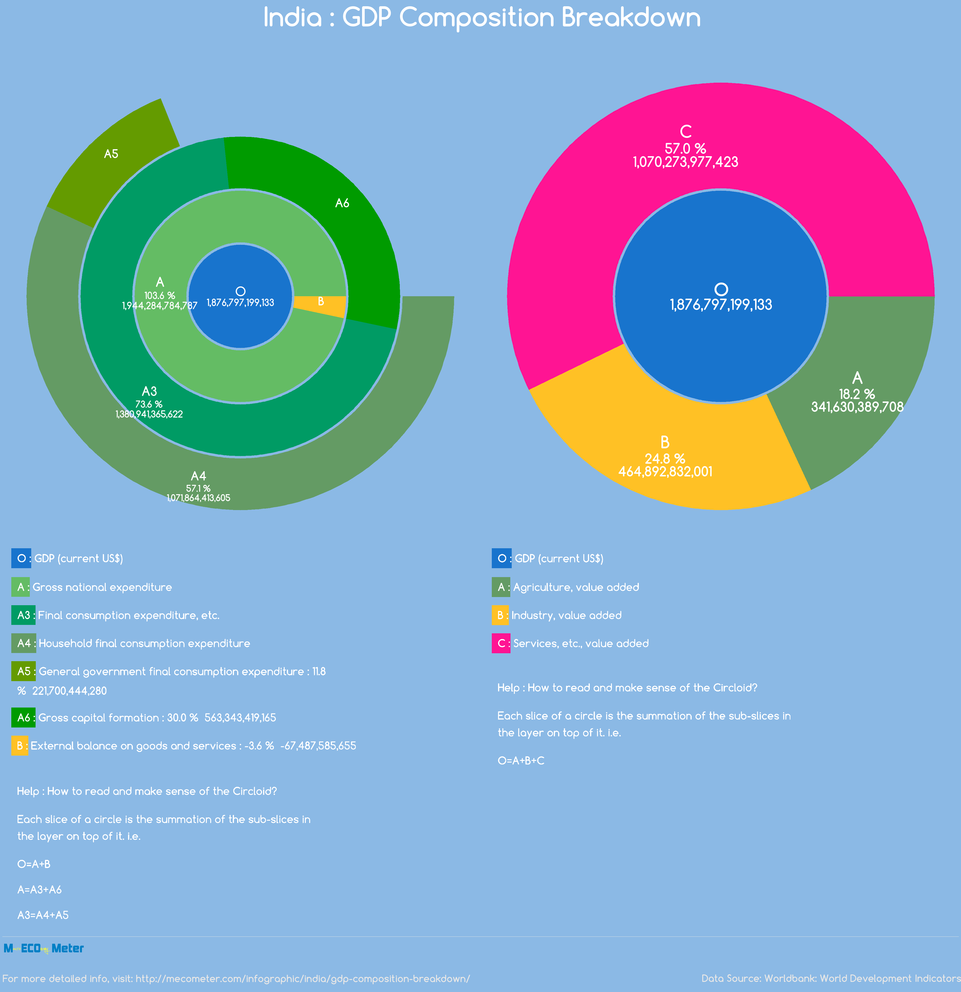 India : GDP Composition Breakdown