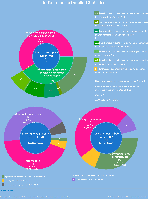 India : Imports Detailed Statistics