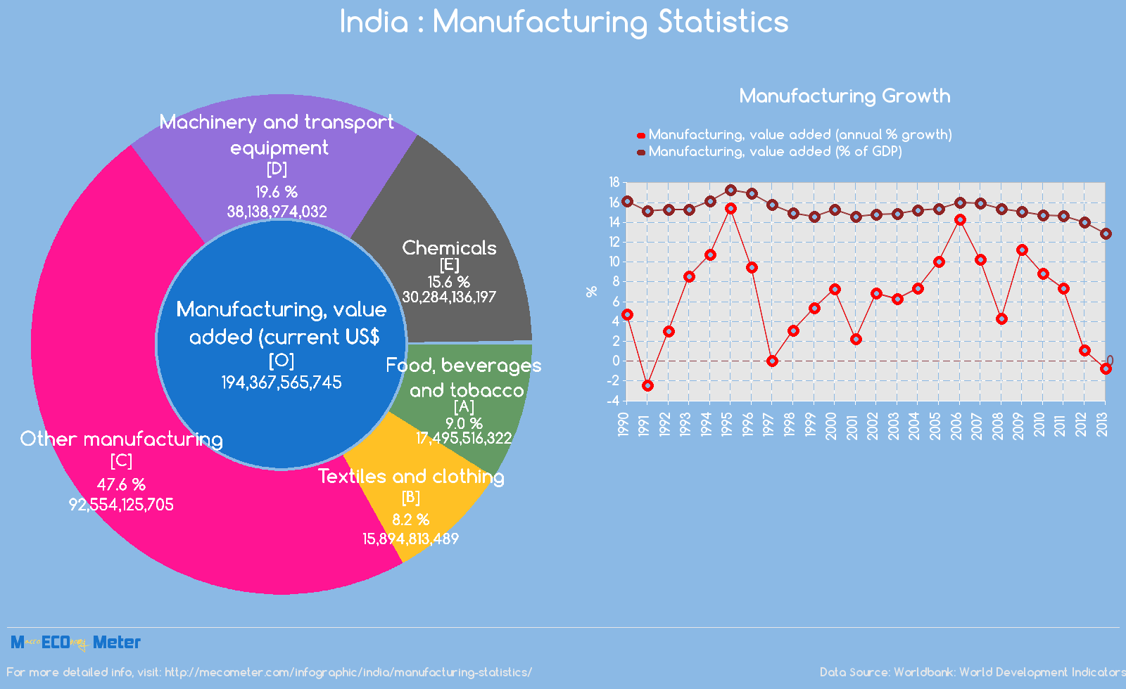 India : Manufacturing Statistics