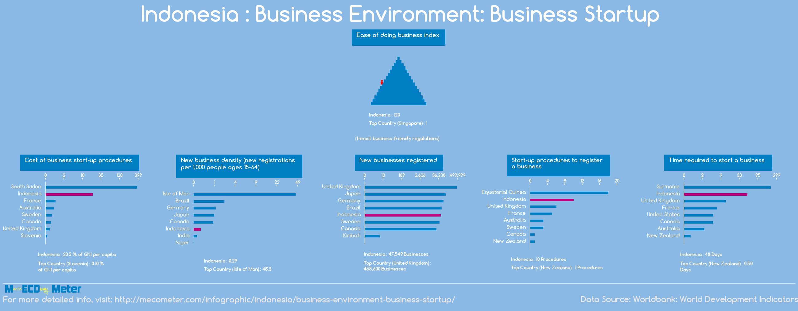 Indonesia : Business Environment: Business Startup