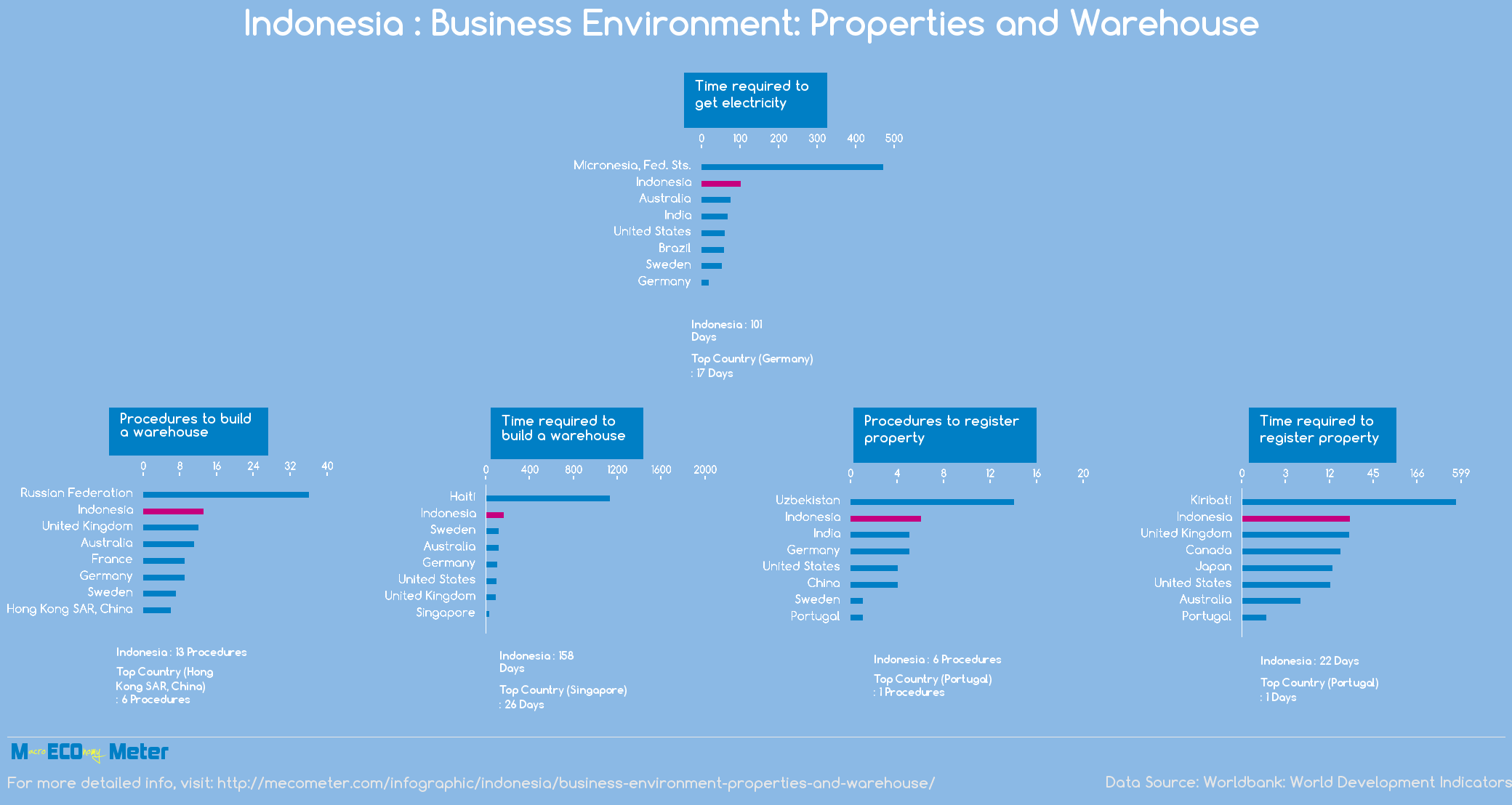 Indonesia : Business Environment: Properties and Warehouse