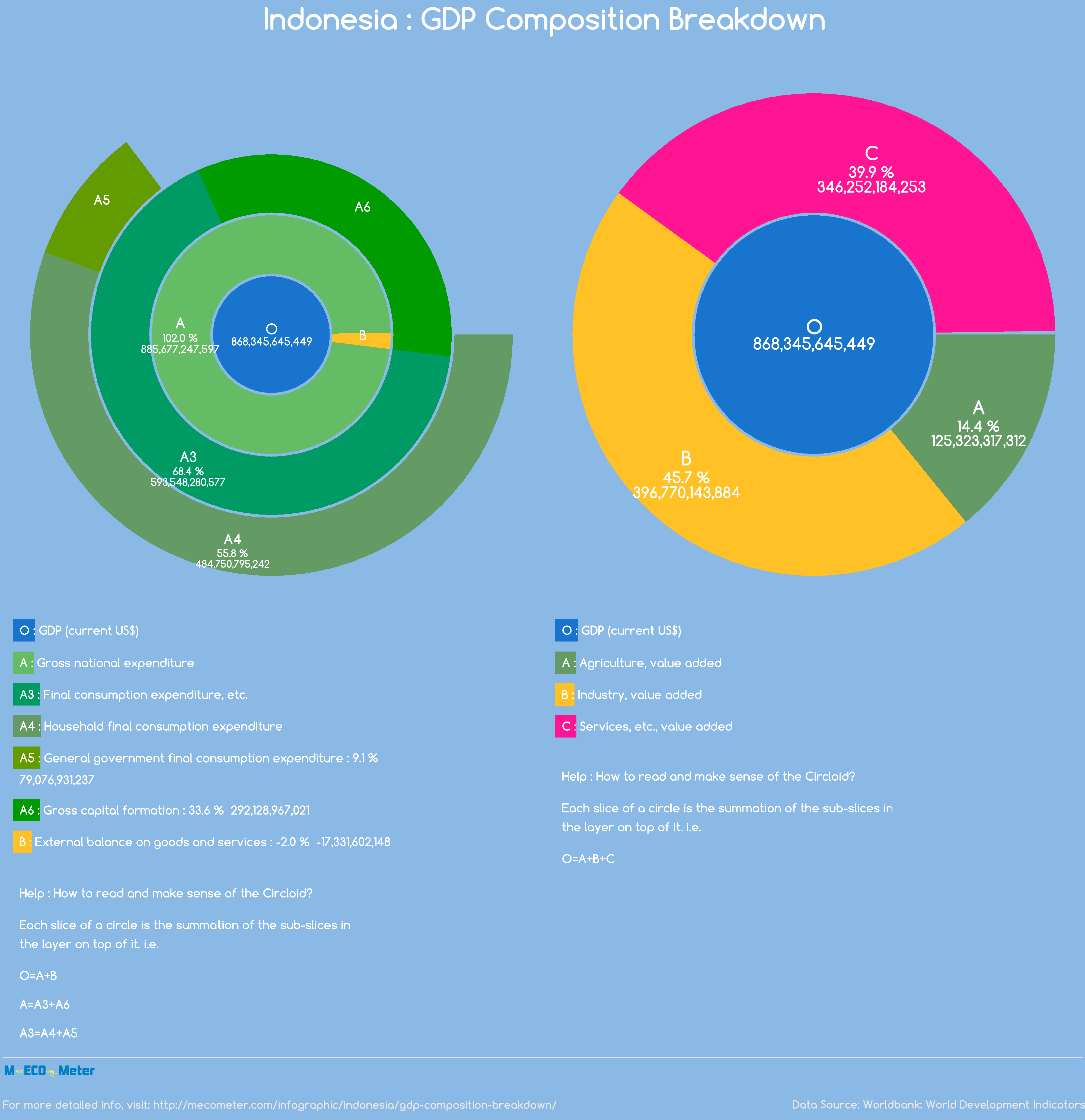 Indonesia : GDP Composition Breakdown