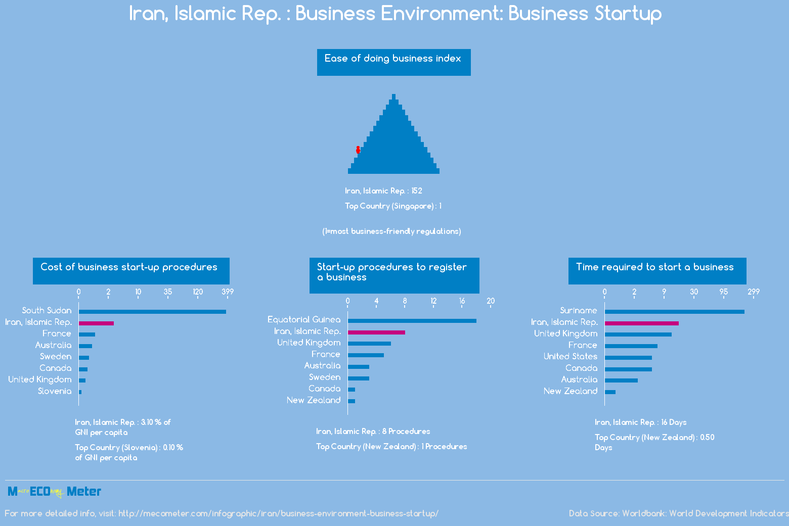 Iran : Business Environment: Business Startup