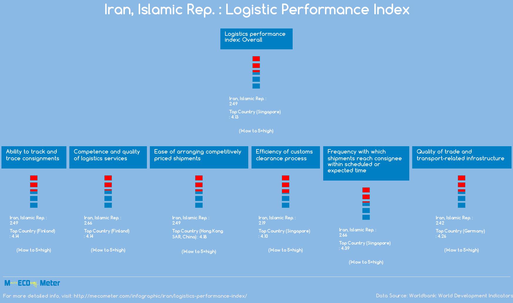 Iran, Islamic Rep. : Logistic Performance Index
