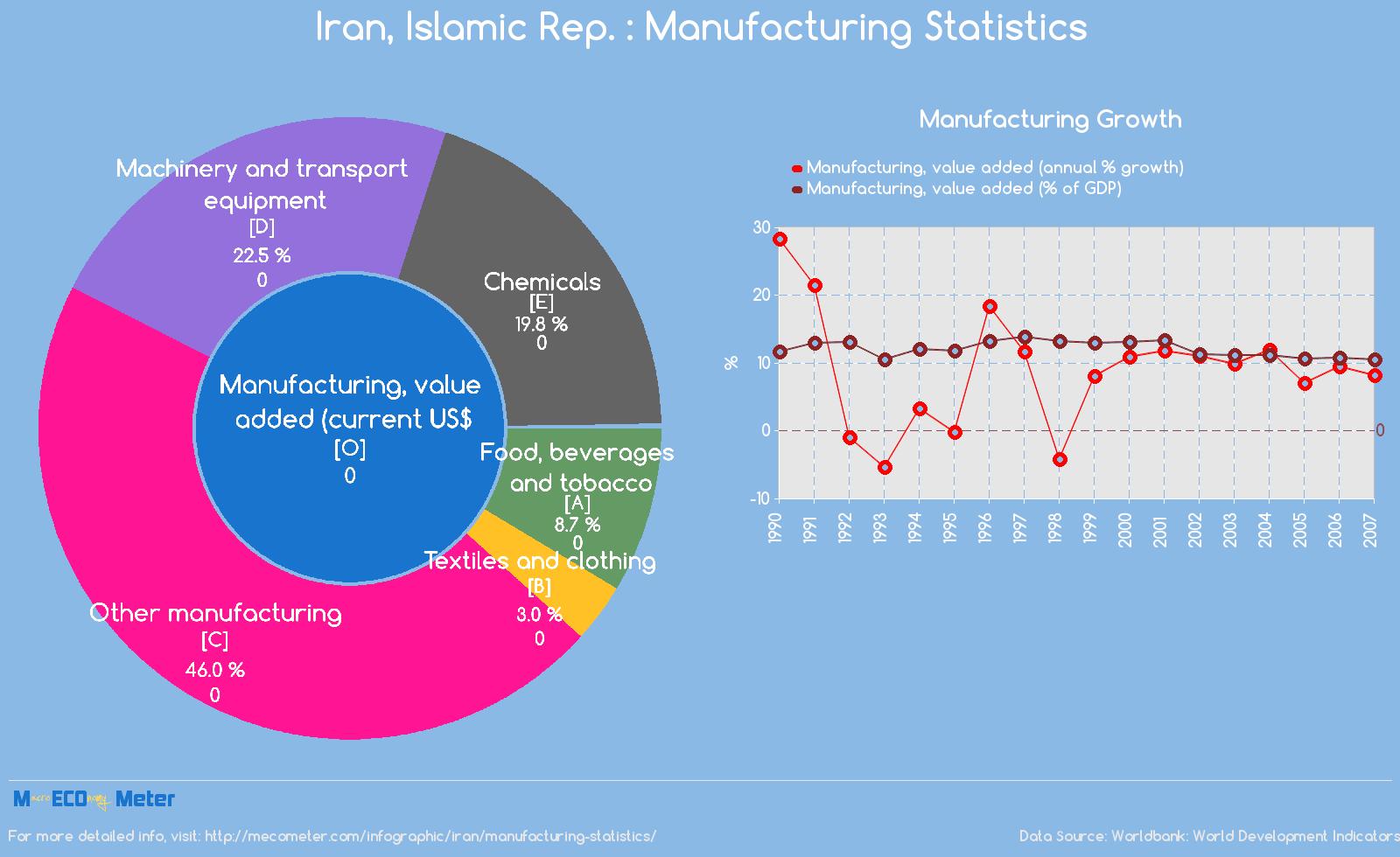 Iran : Manufacturing Statistics