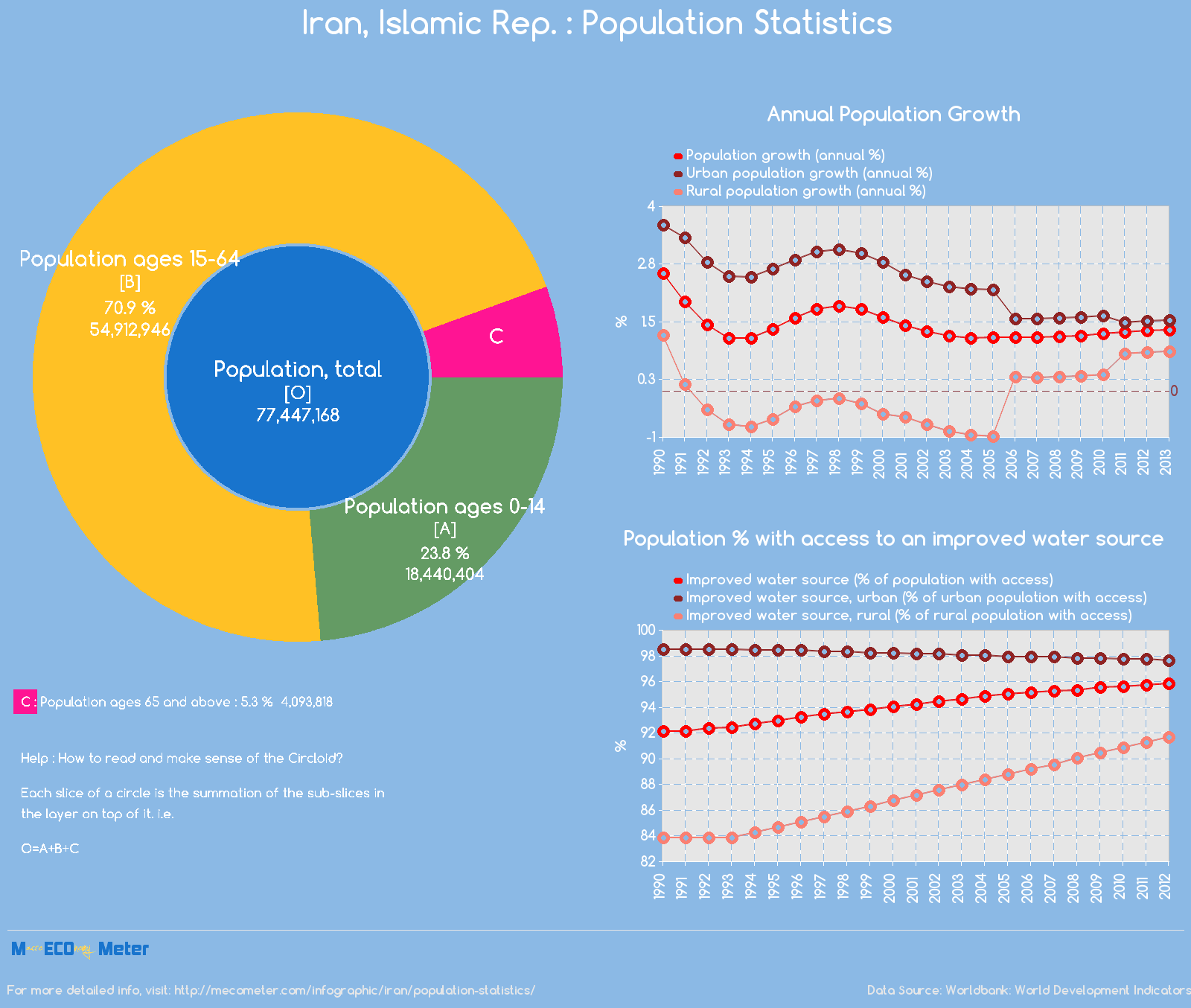 Iran, Islamic Rep. : Population Statistics