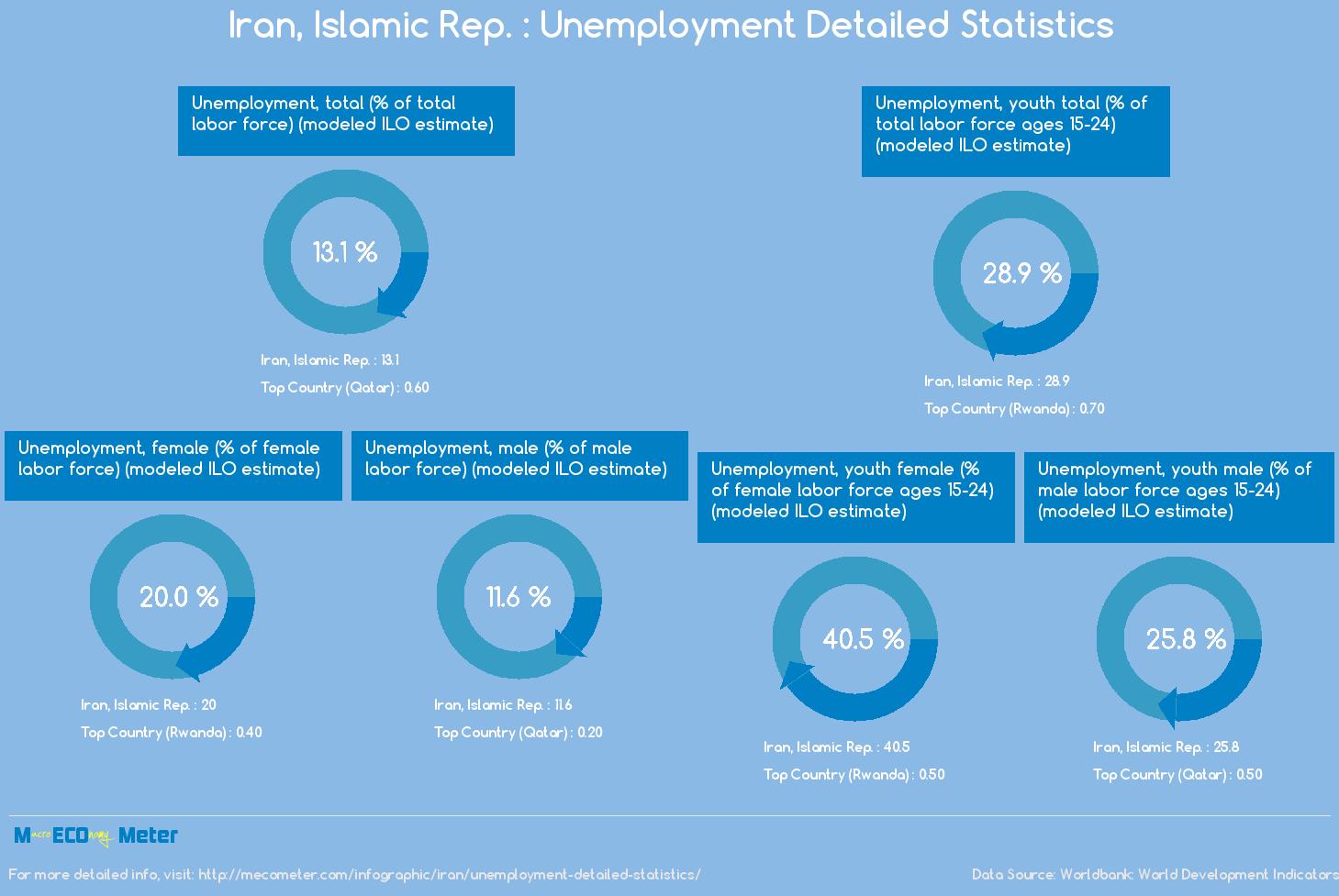 Iran, Islamic Rep. : Unemployment Detailed Statistics