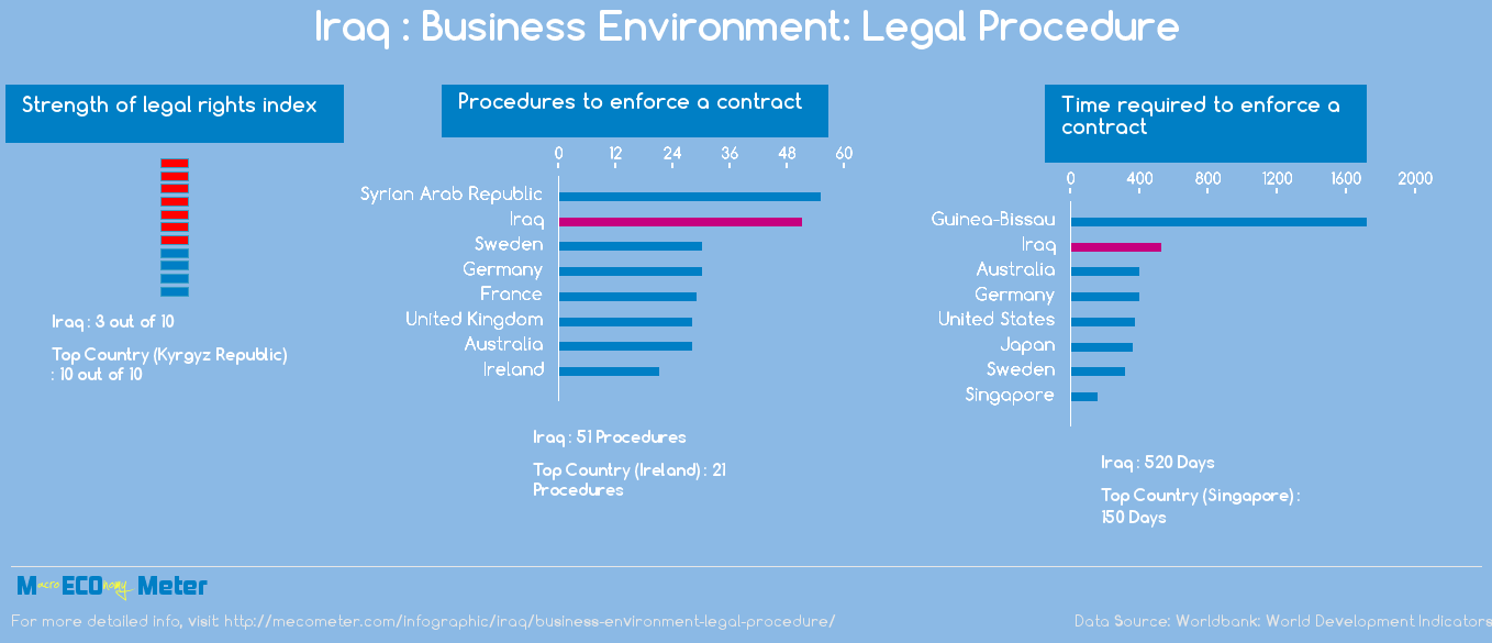 Iraq : Business Environment: Legal Procedure
