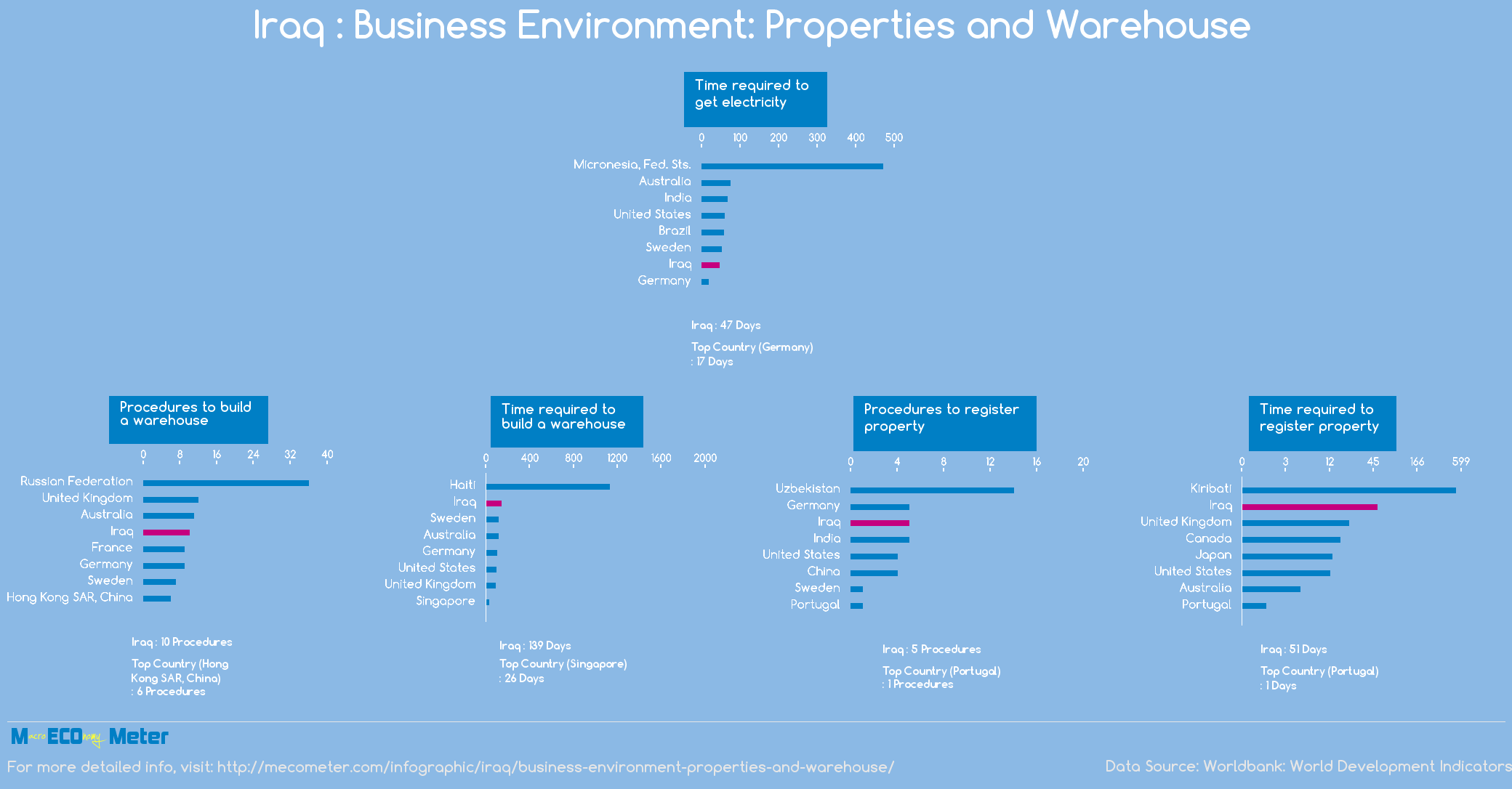 Iraq : Business Environment: Properties and Warehouse