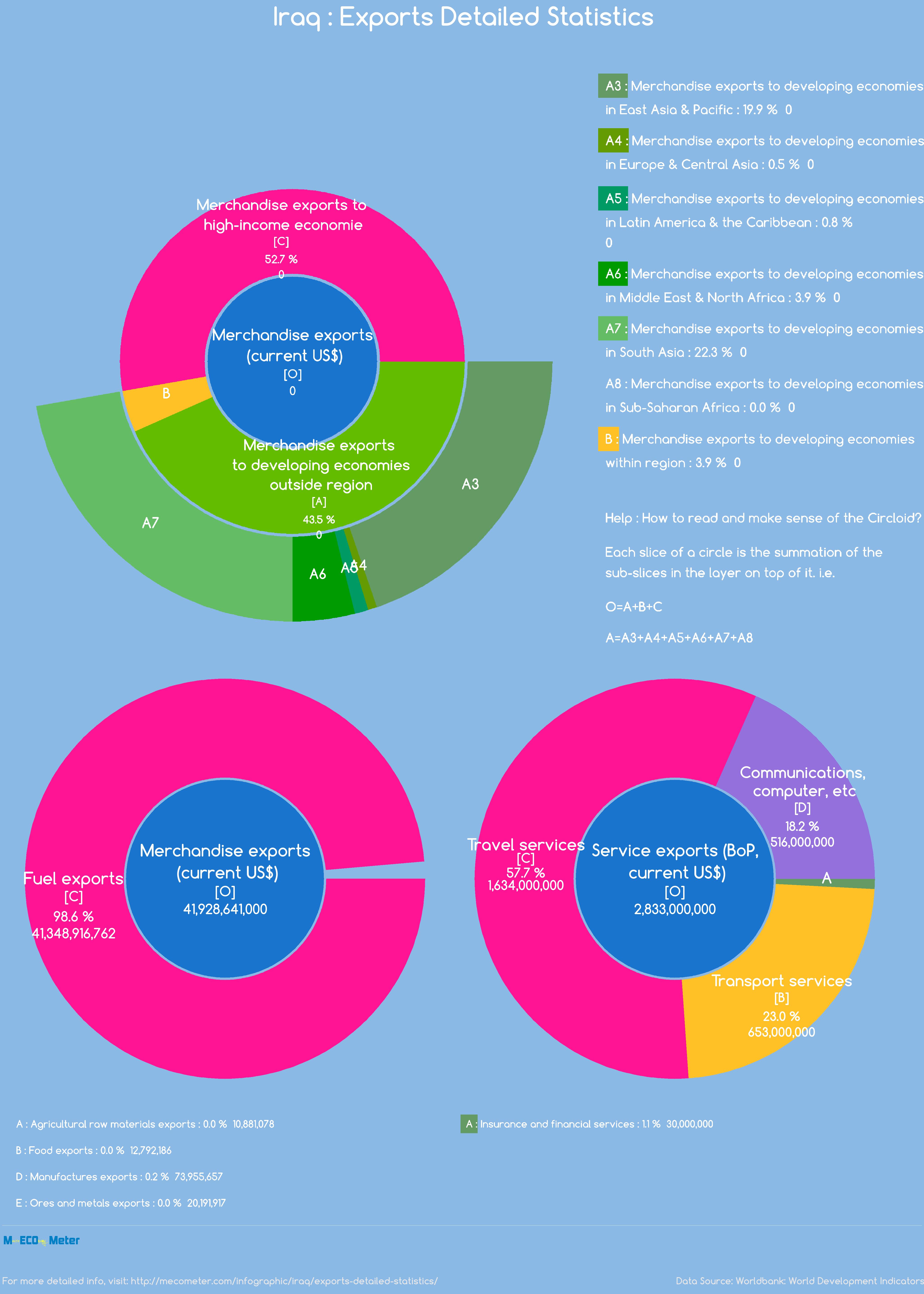 Iraq : Exports Detailed Statistics