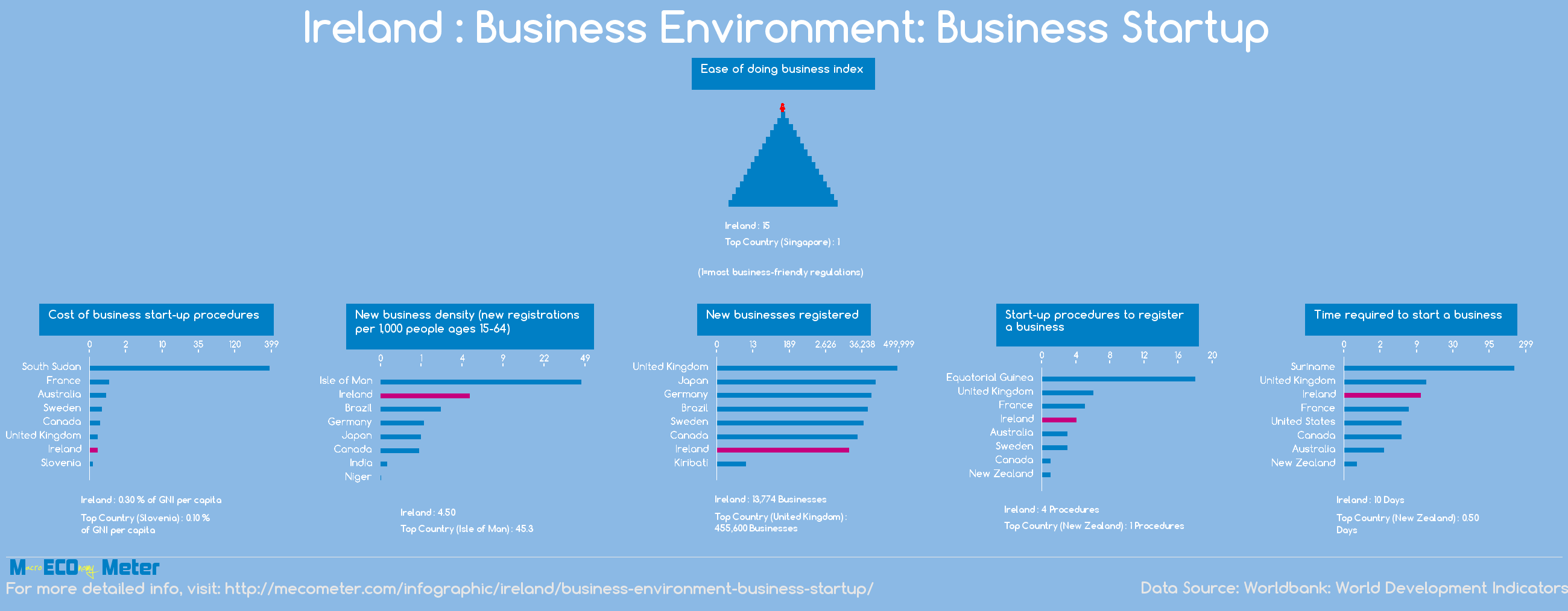 Ireland : Business Environment: Business Startup