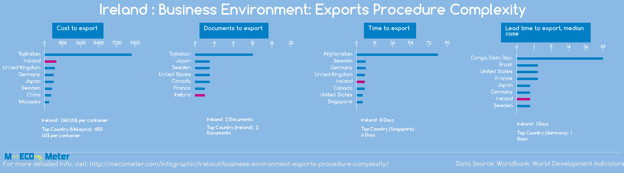 Ireland : Business Environment: Exports Procedure Complexity