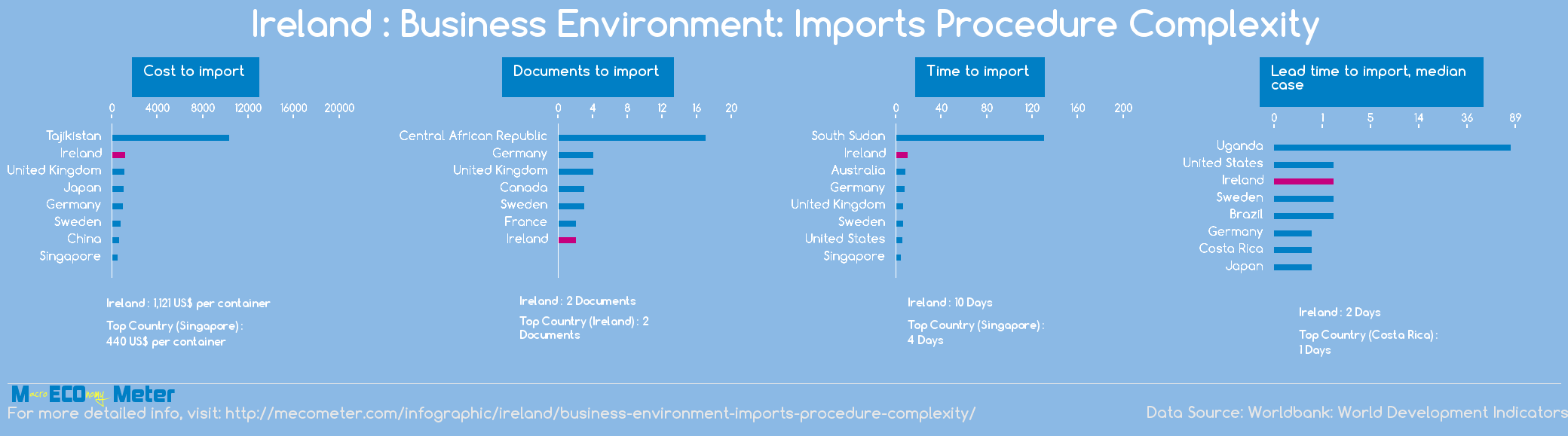 Ireland : Business Environment: Imports Procedure Complexity