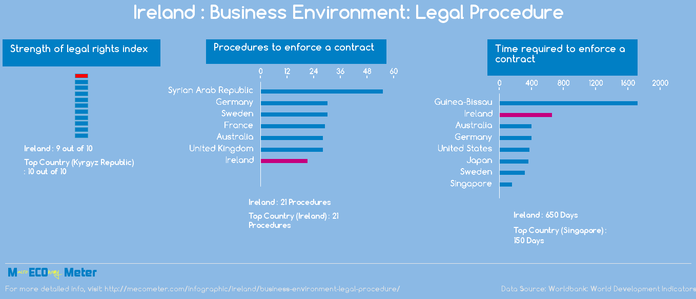Ireland : Business Environment: Legal Procedure