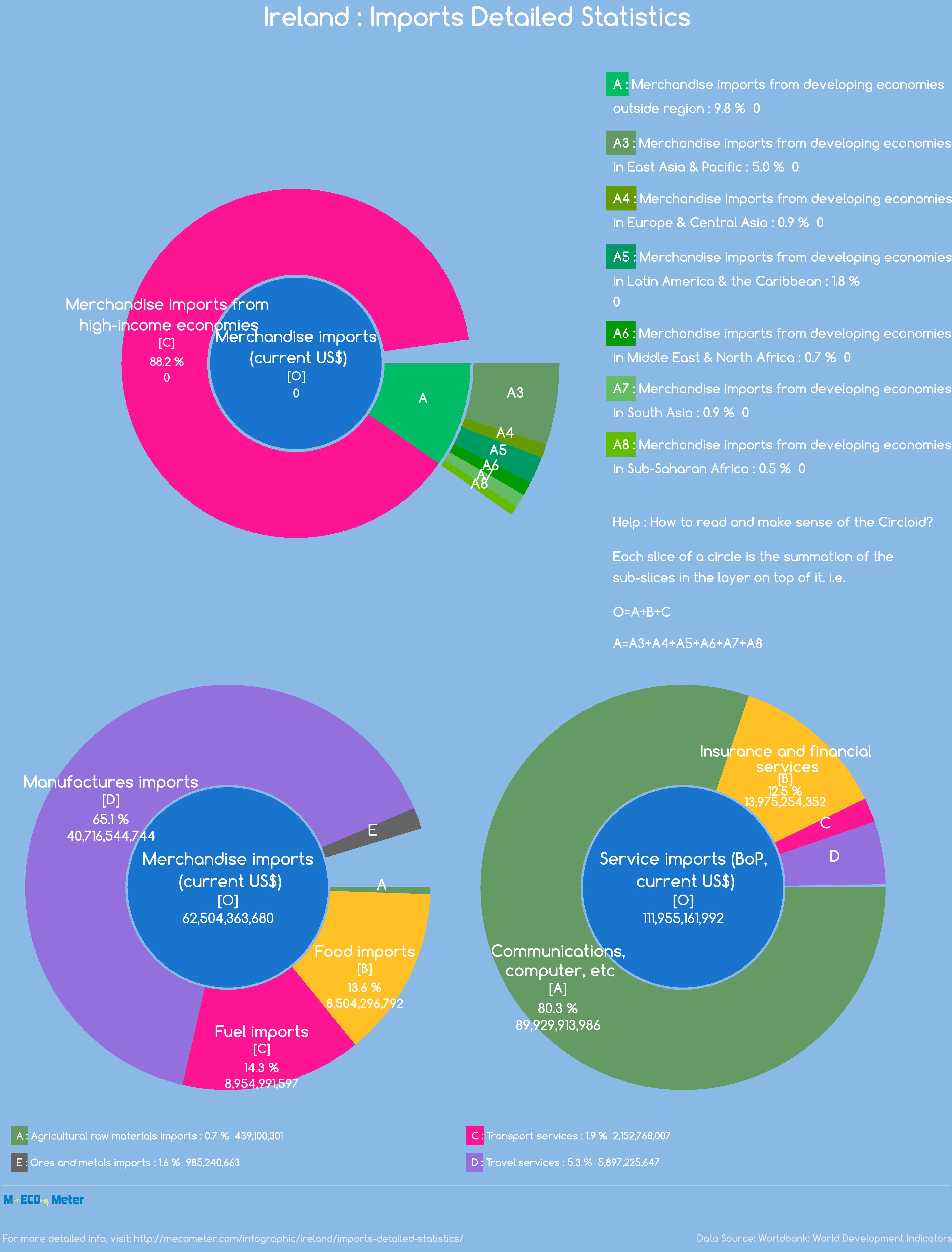 Ireland : Imports Detailed Statistics