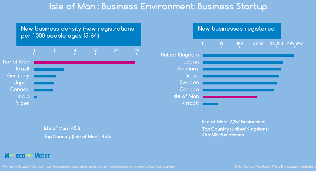 Isle of Man : Business Environment: Business Startup