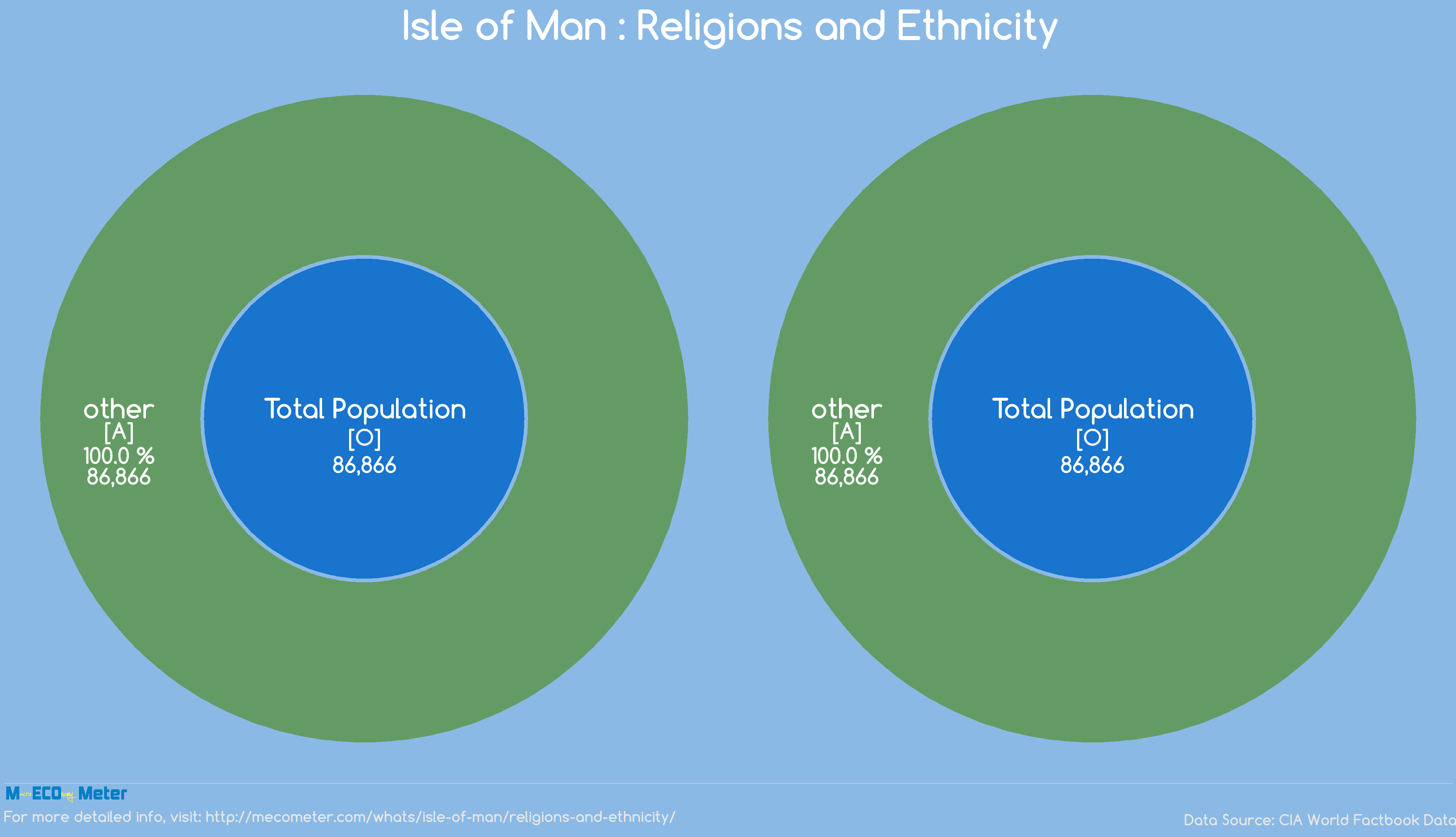 Isle of Man : Religions and Ethnicity