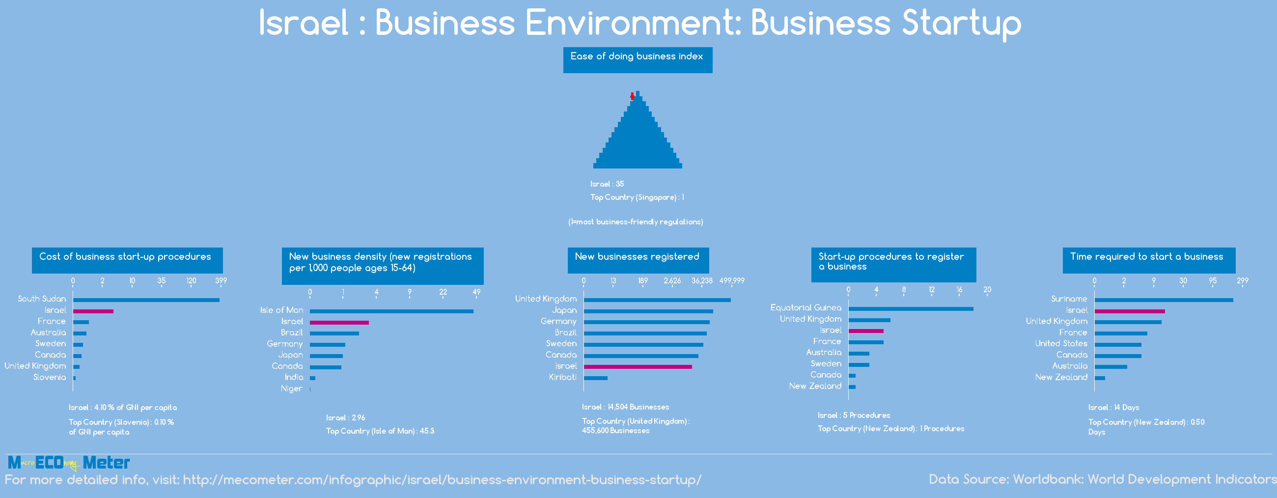 Israel : Business Environment: Business Startup
