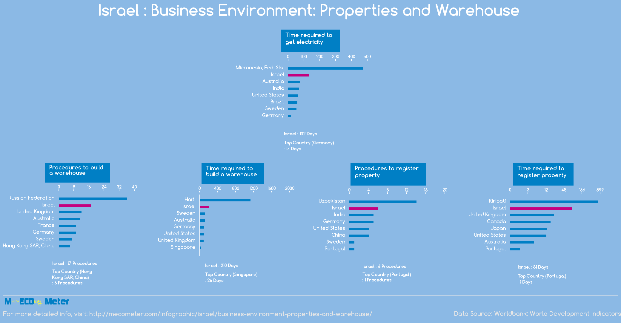 Israel : Business Environment: Properties and Warehouse