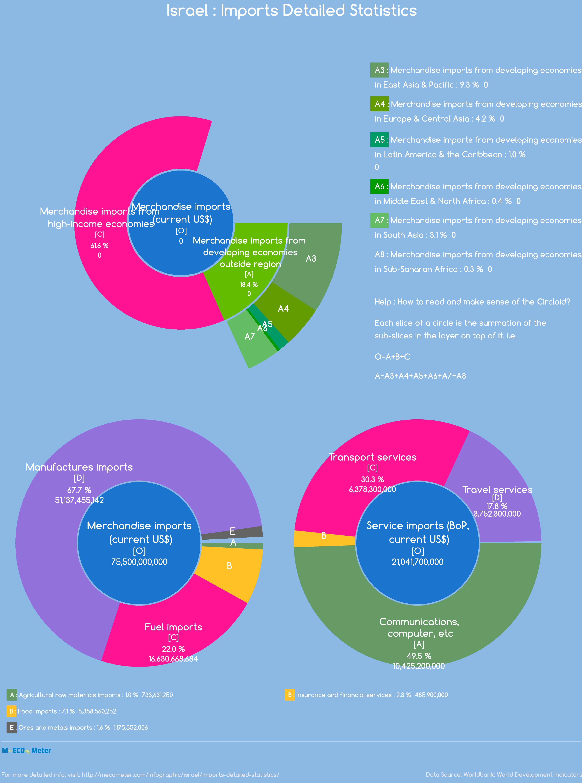 Israel : Imports Detailed Statistics