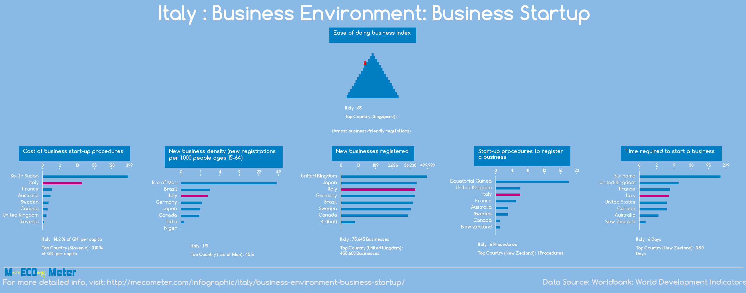 Italy : Business Environment: Business Startup