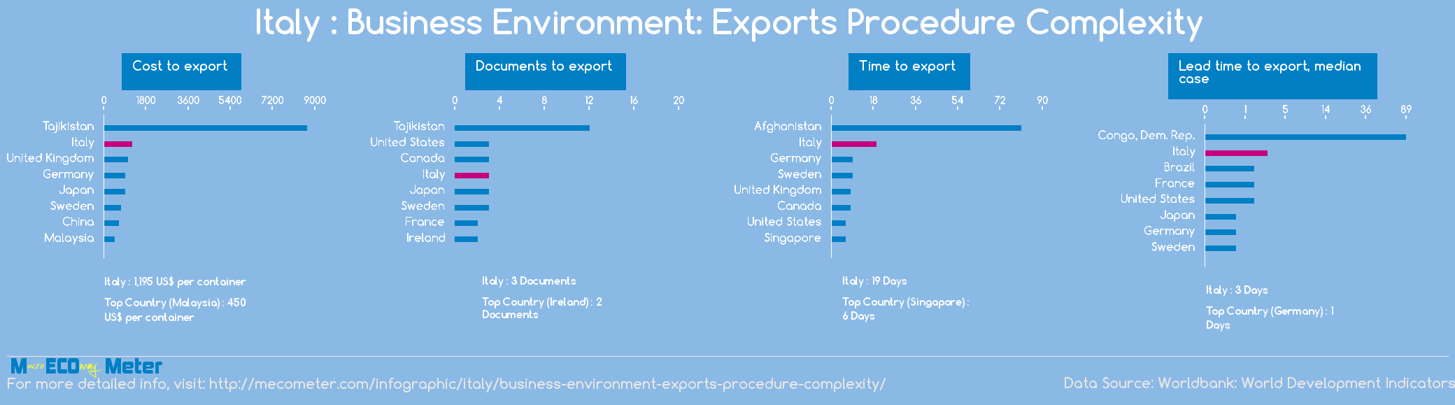 Italy : Business Environment: Exports Procedure Complexity