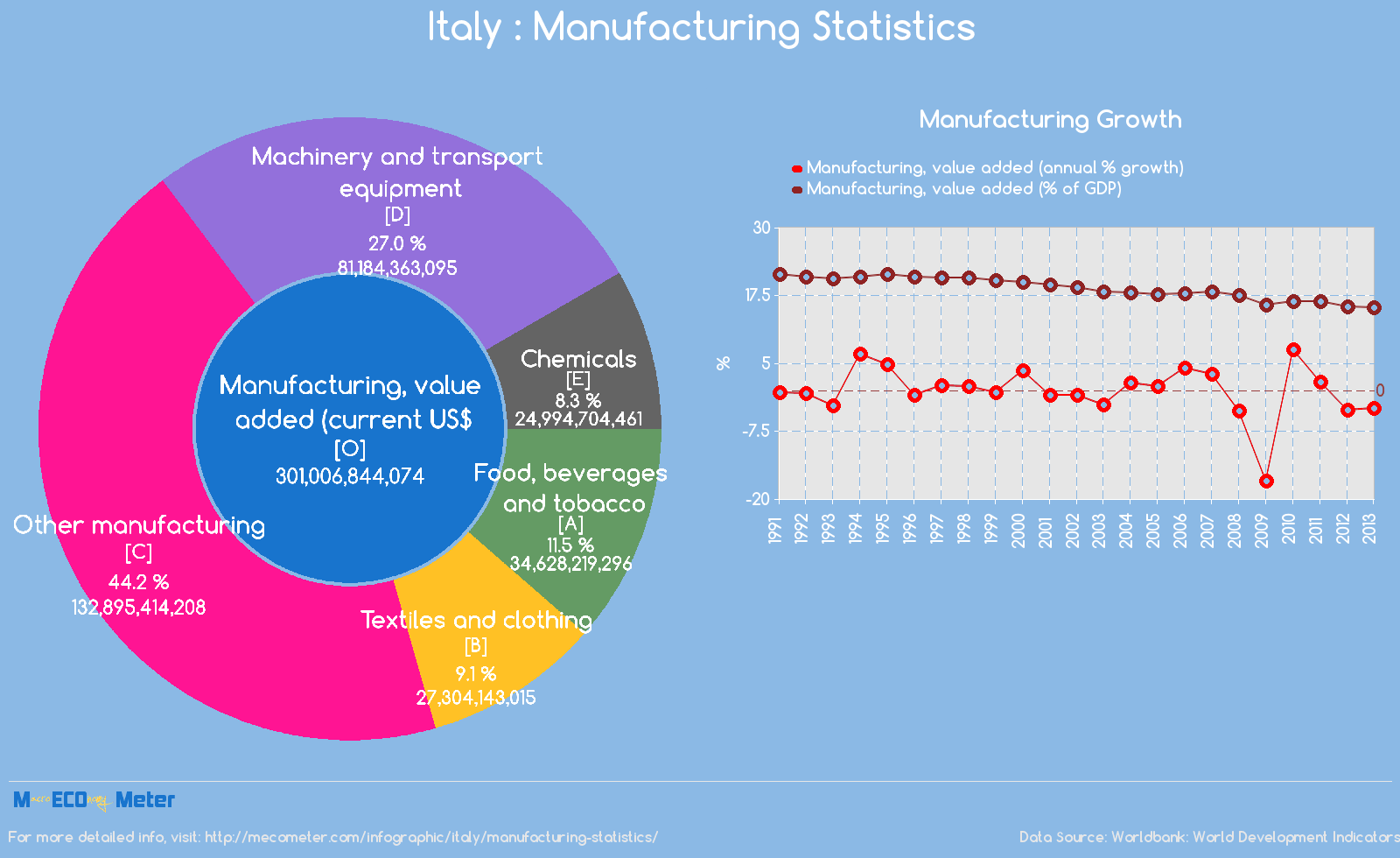 Italy : Manufacturing Statistics