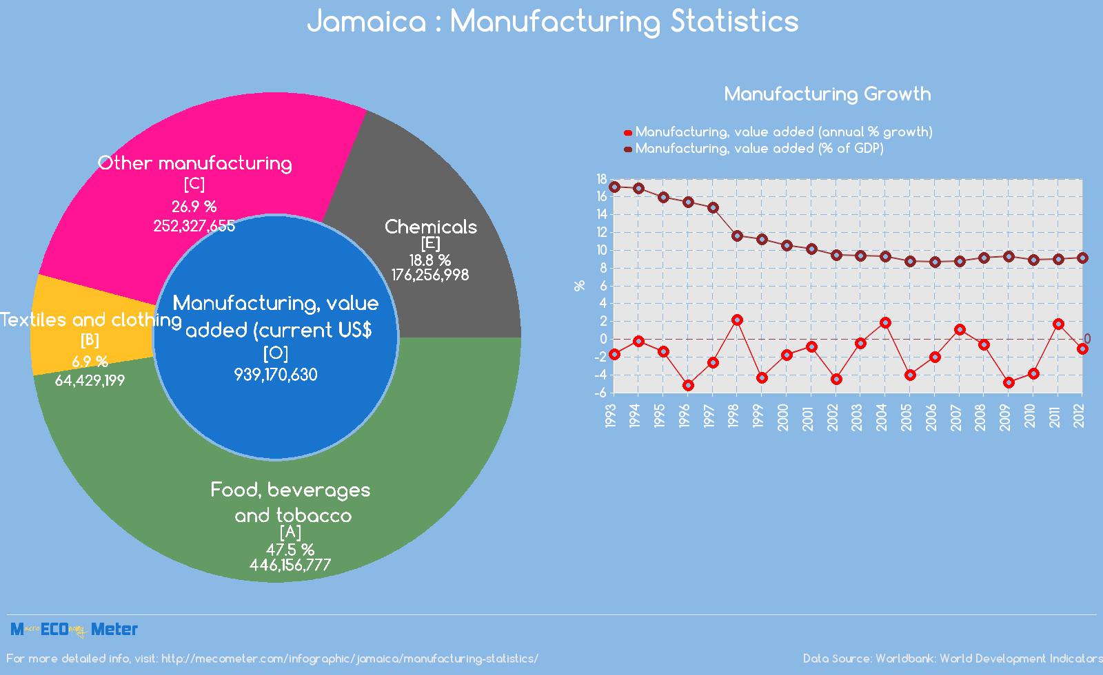 Jamaica : Manufacturing Statistics