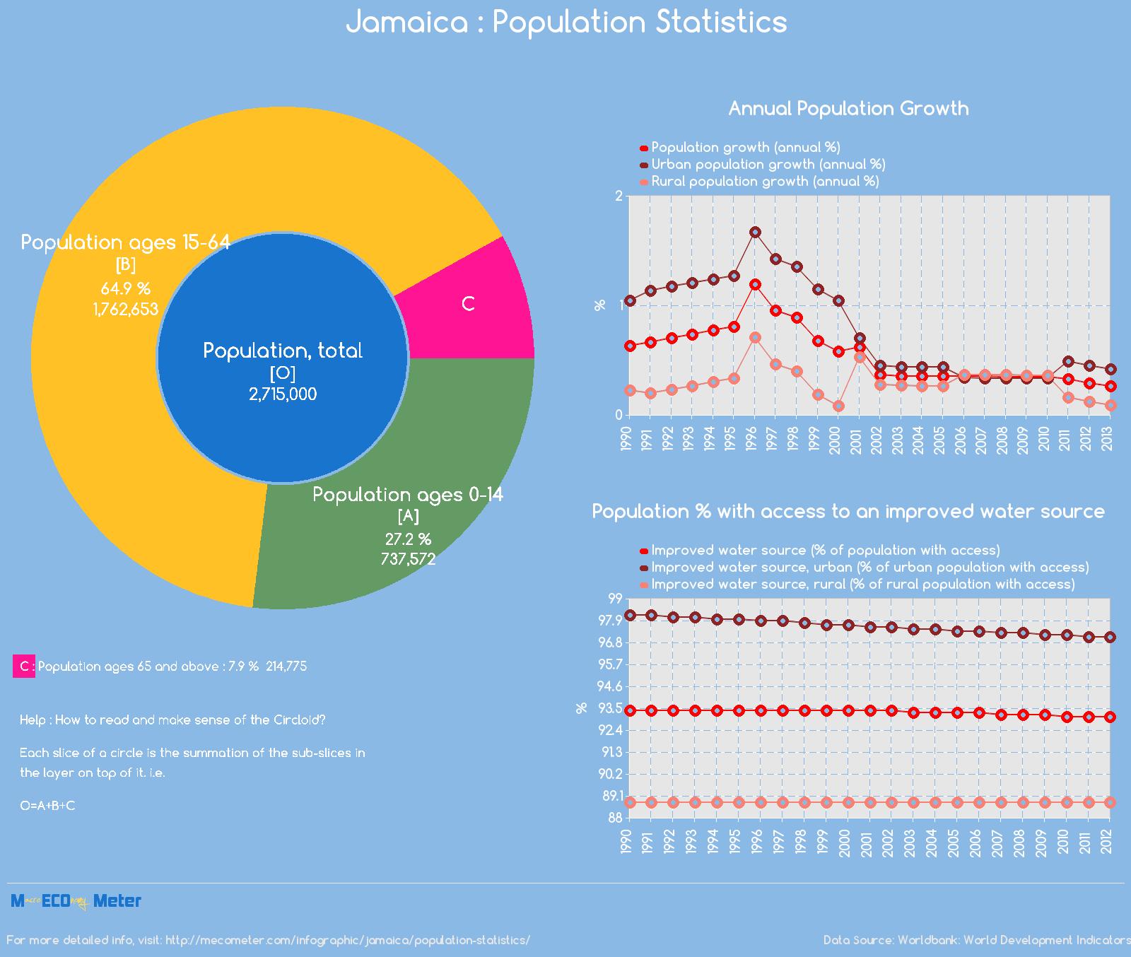 Jamaica : Population Statistics