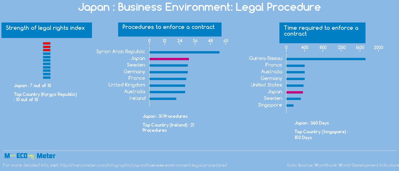 Japan : Business Environment: Legal Procedure