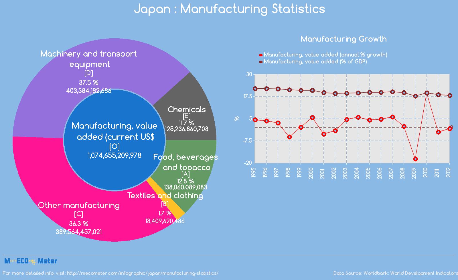 Japan : Manufacturing Statistics
