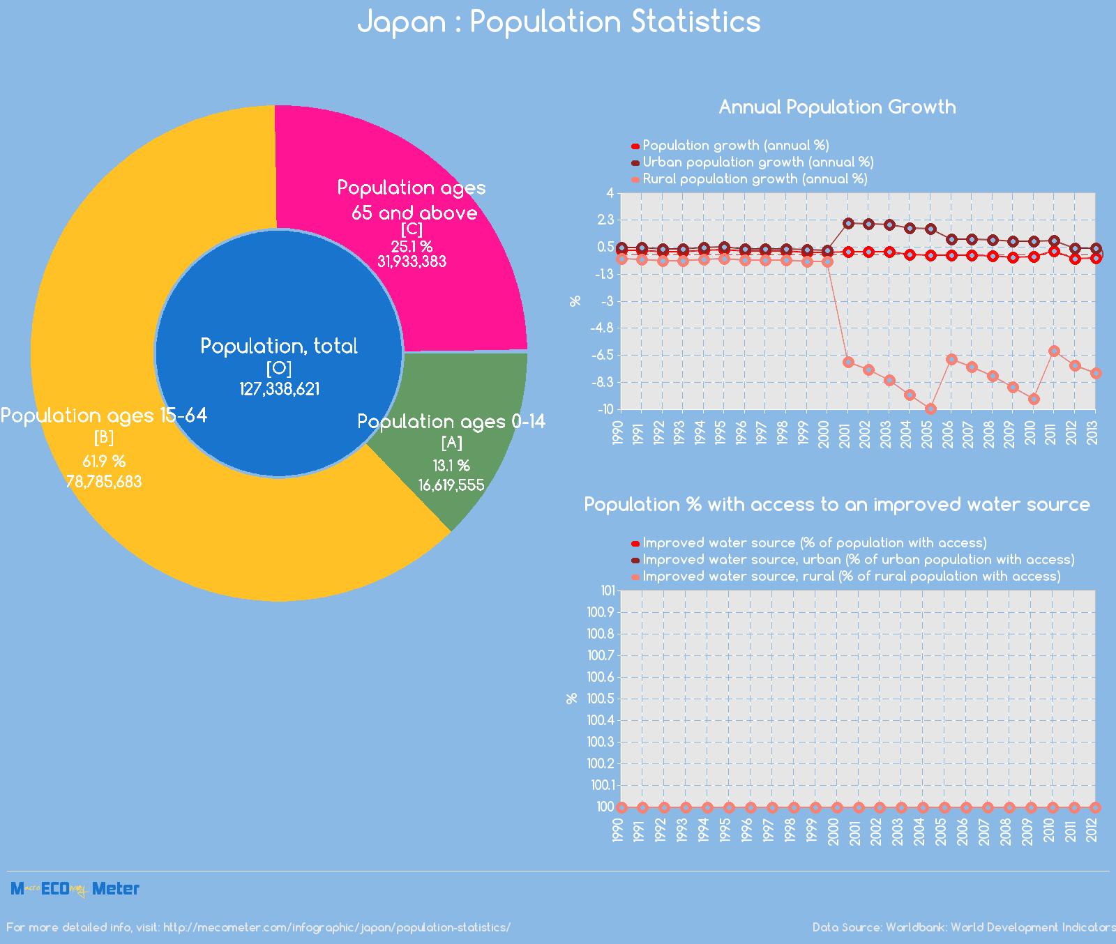 Japan : Population Statistics