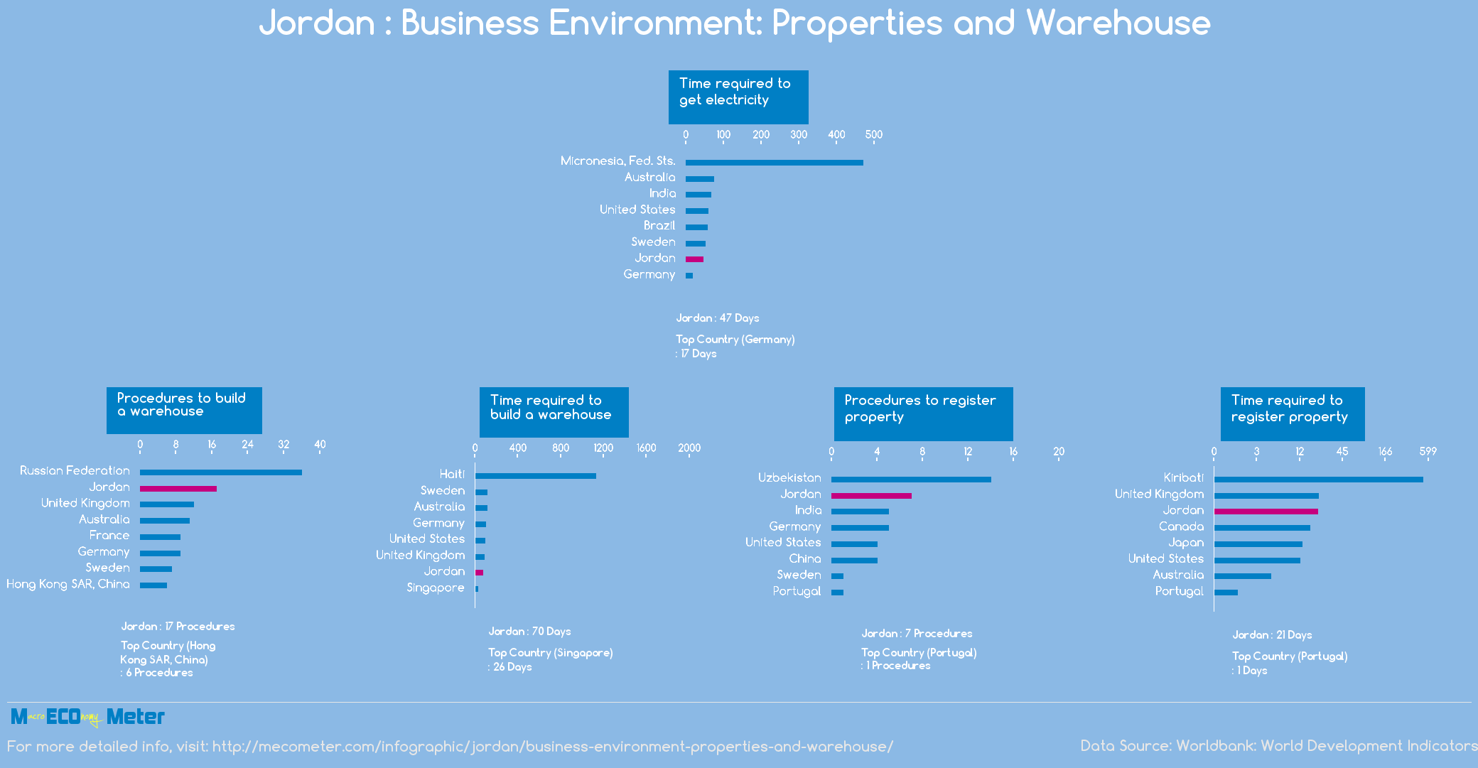 Jordan : Business Environment: Properties and Warehouse