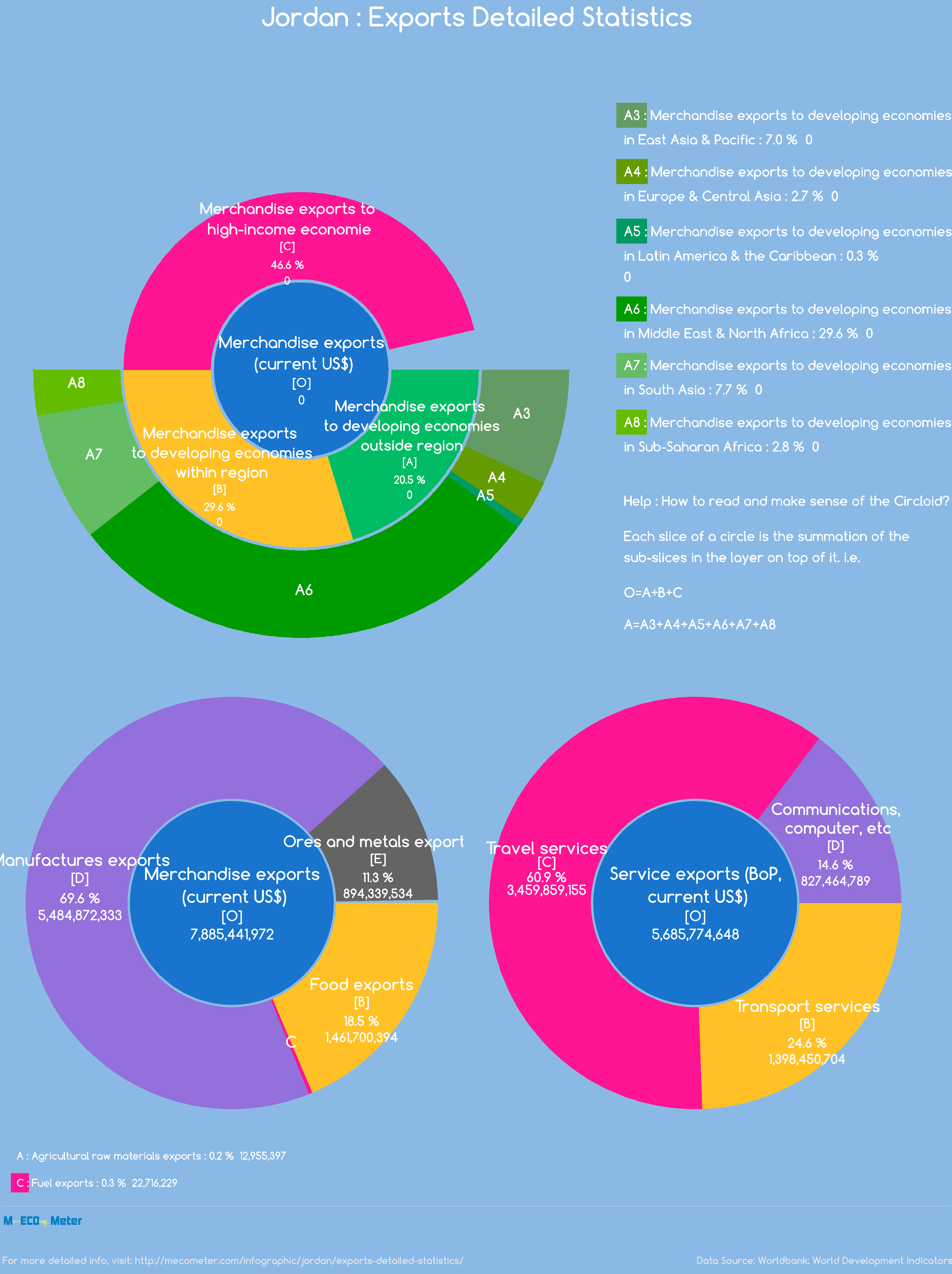 Jordan : Exports Detailed Statistics