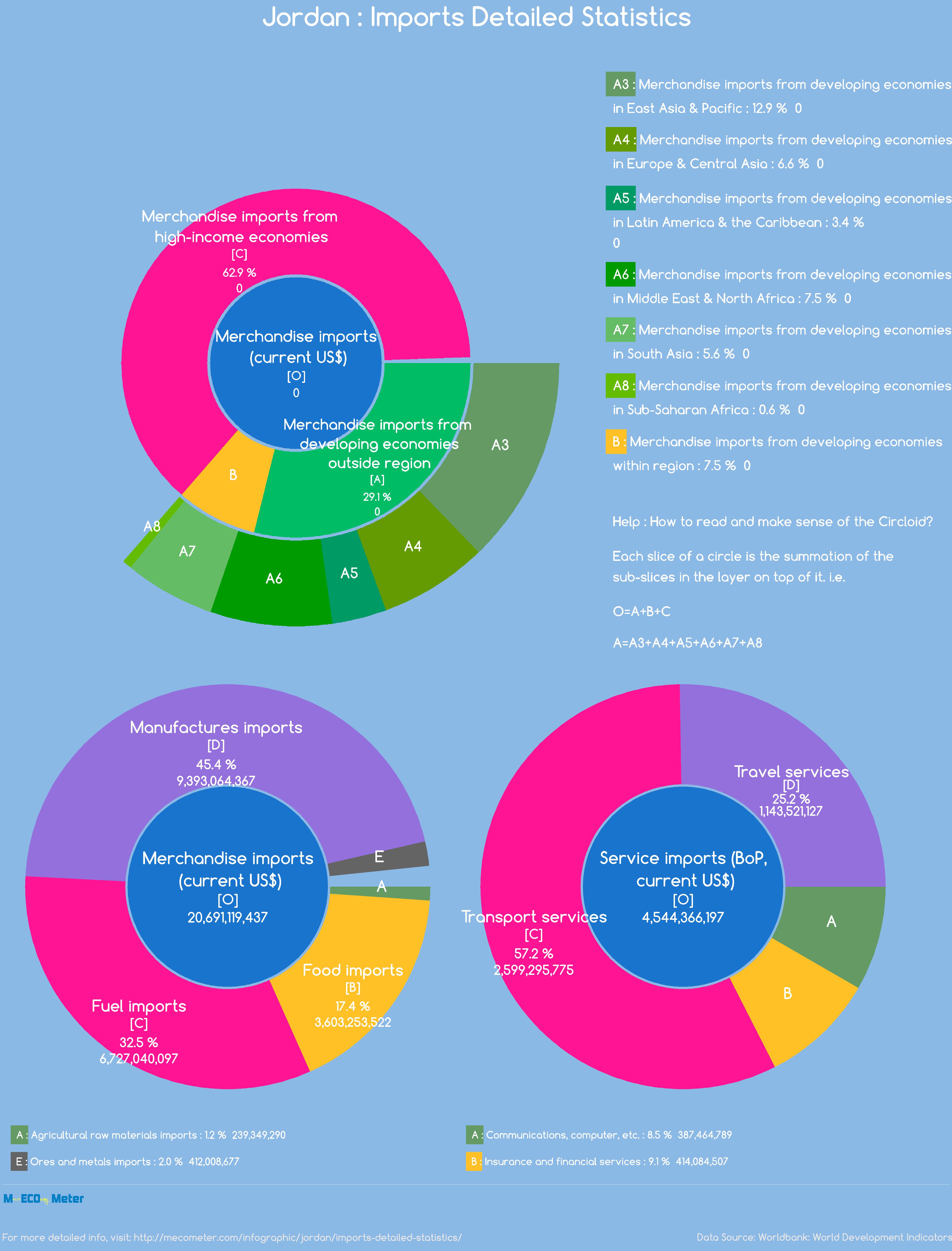 Jordan : Imports Detailed Statistics
