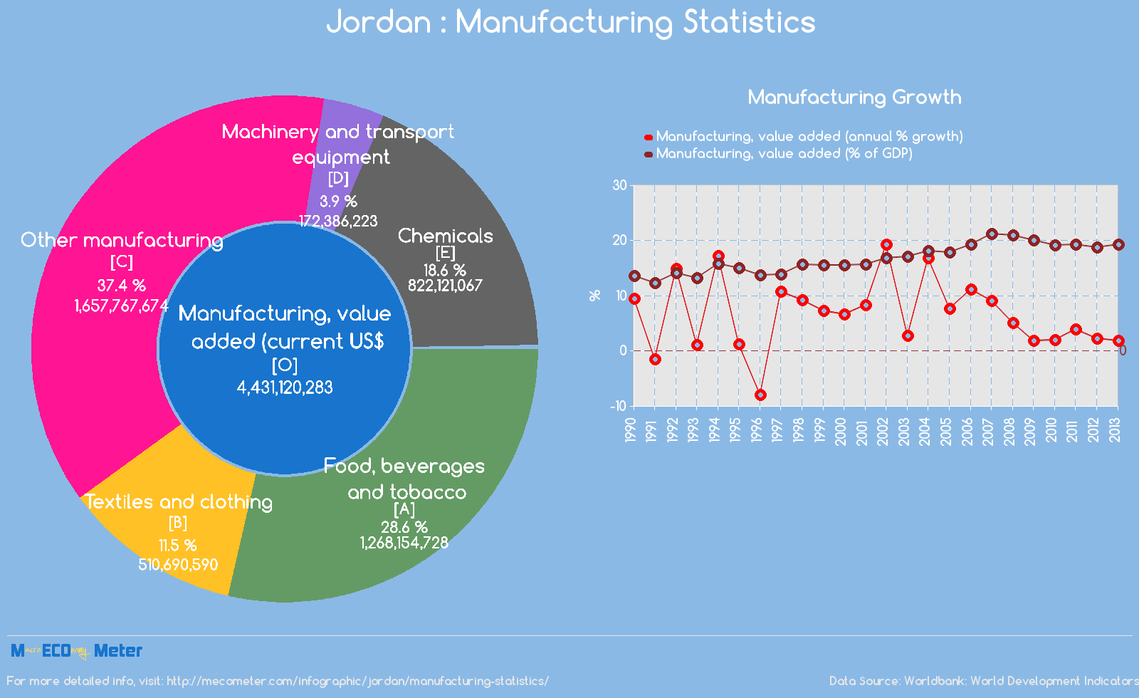 Jordan : Manufacturing Statistics