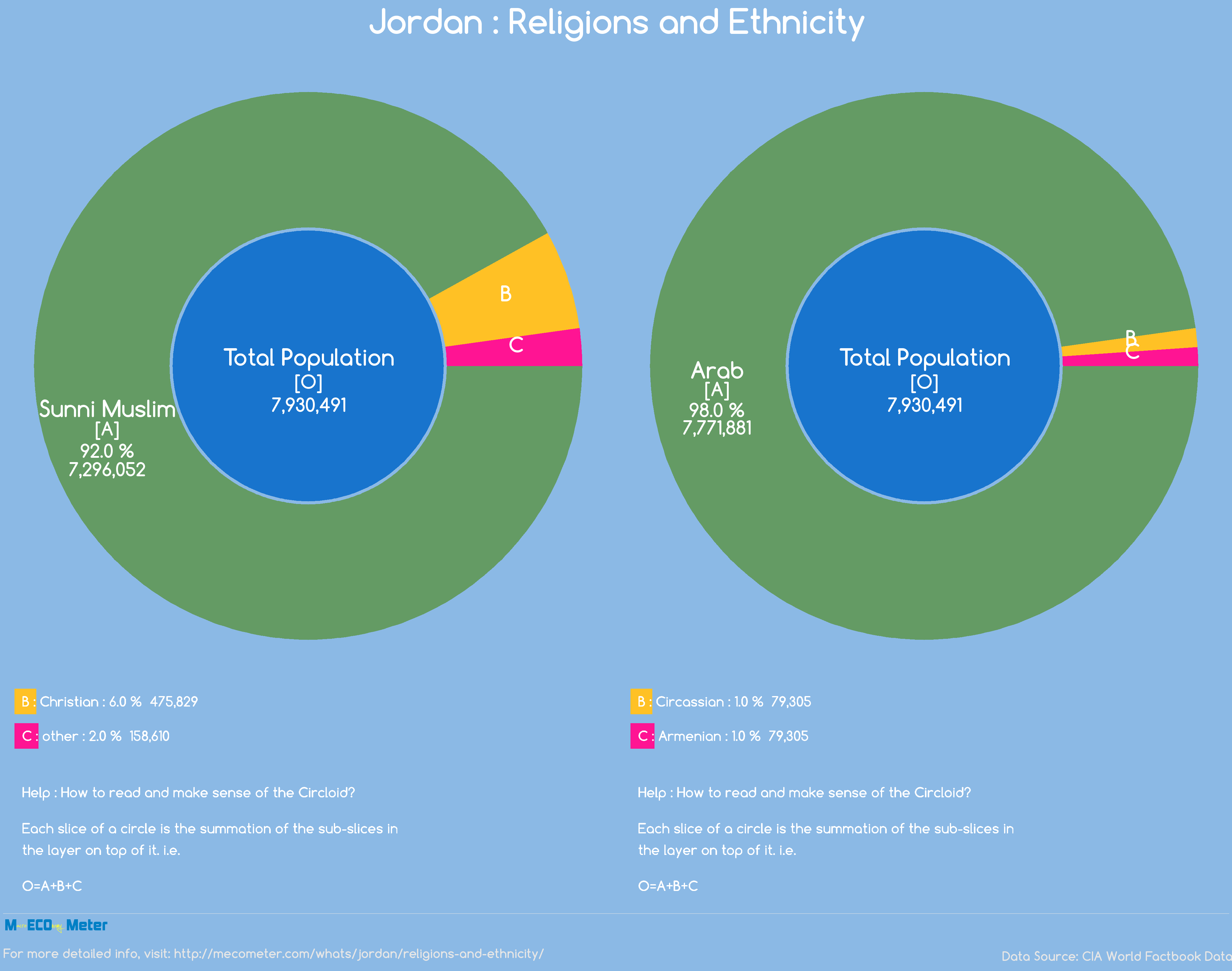 Jordan : Religions and Ethnicity